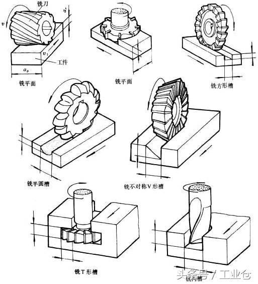 一组动图,带你了解机械加工常用的方法